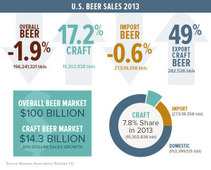 Some of the useful data the U.S. Brewers' Association releases. Canada has no equivalent organization.